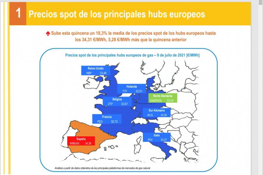 Precios del gas en Europa 1